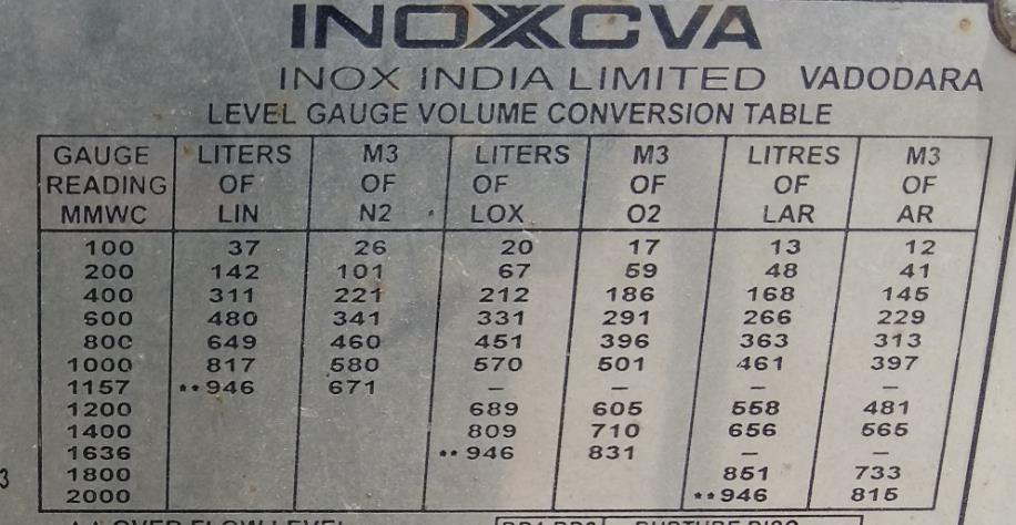 Pressure to Level (Volume) Conversion Table for Pressure Level Gauge
