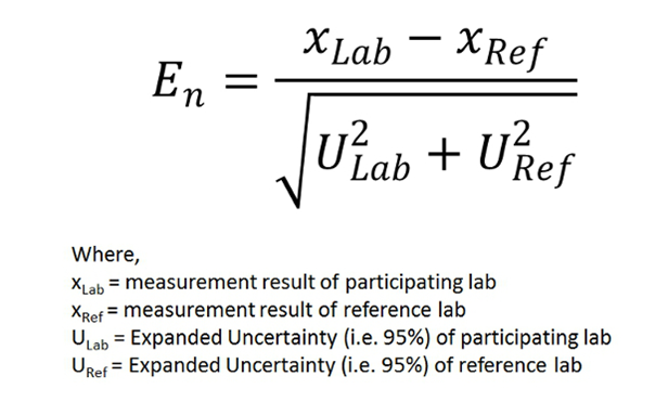 En ratio for Interlab comparison