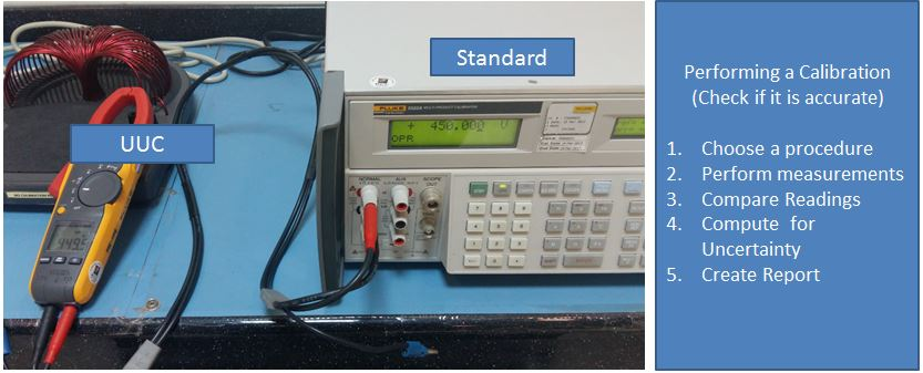 Differences between Calibration, Verification and Validation