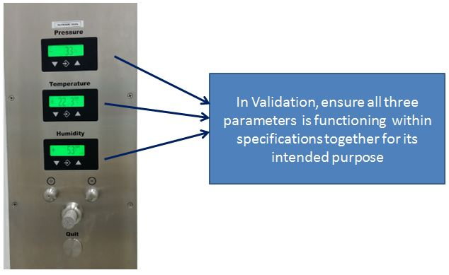 Validation of a controlled room