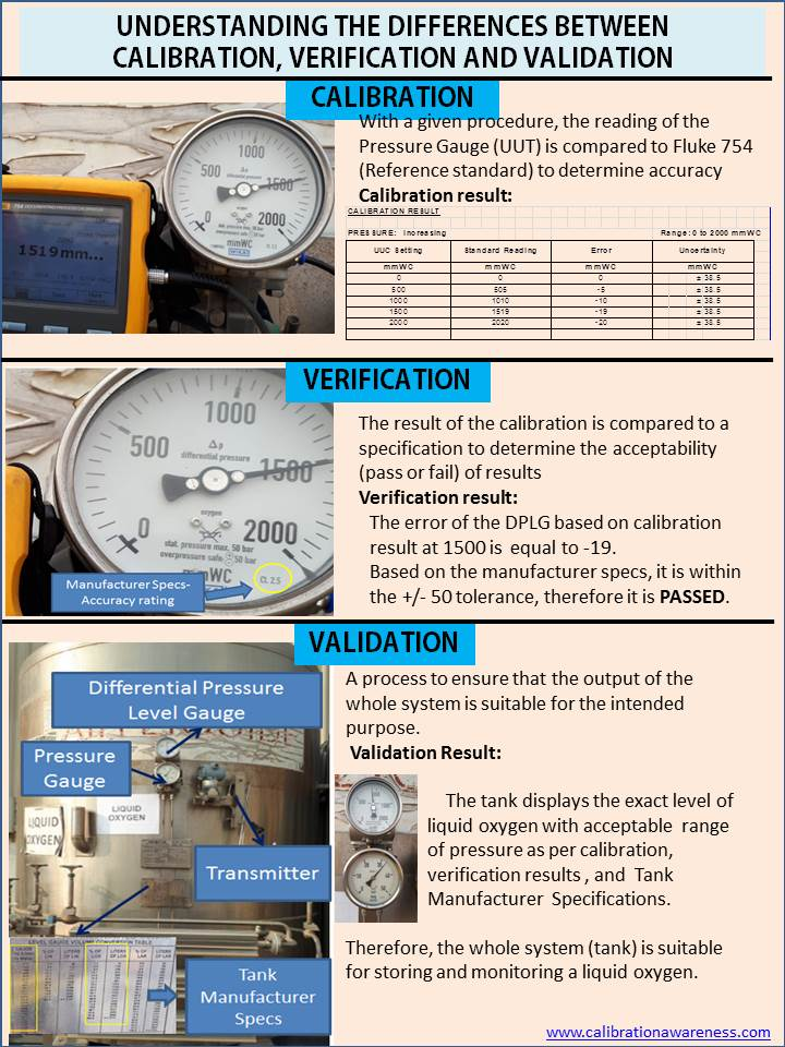 Differences Between Calibration, Verification, and Validation