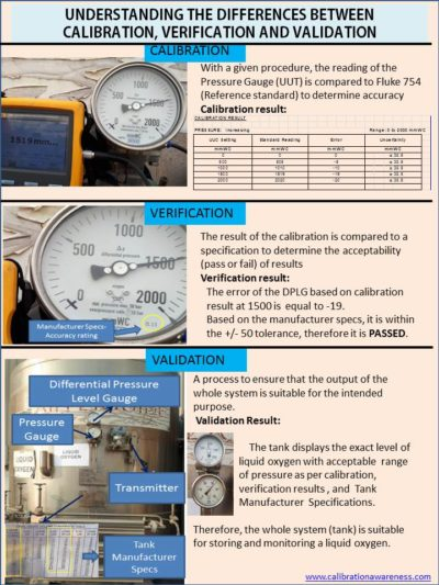 How to Differentiate Calibration, Verification, and Validation?