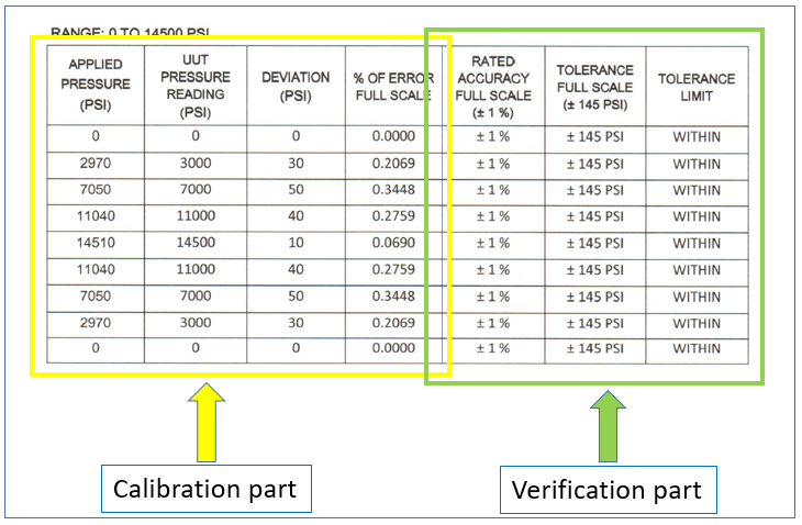 Example of calibration and verification results in a calibration report.