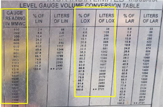 Tank Specifications: Conversion of Differential Pressure to Level
