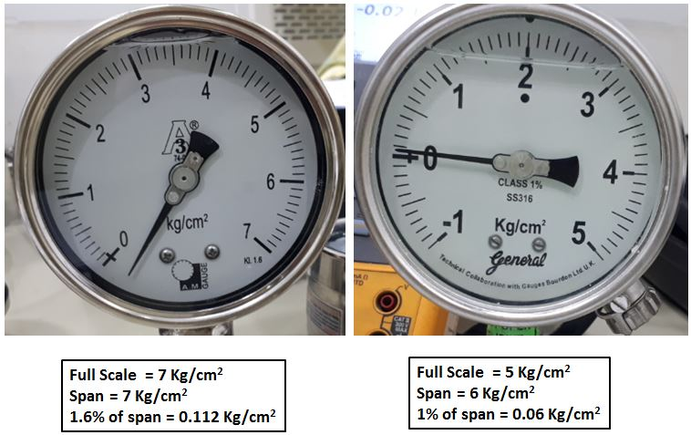 The difference between Pressure Gauge Span and Full-Scale reading