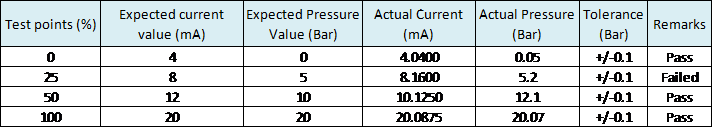 current to pressure conversion