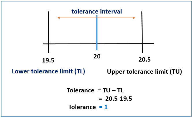 Tolerance and Tolerance limits