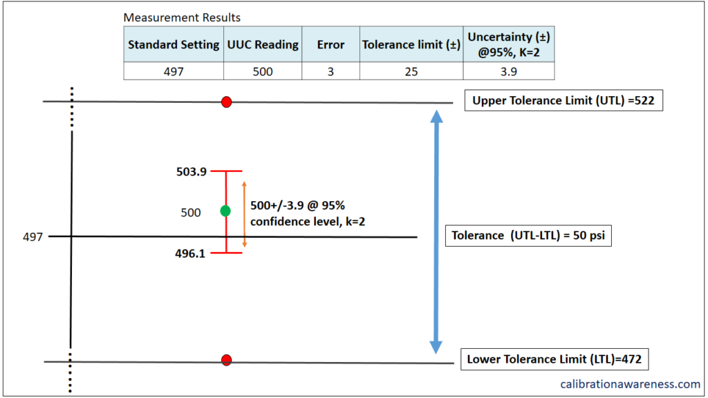 The use of tolerance and uncertainty results to come up with a decision rule