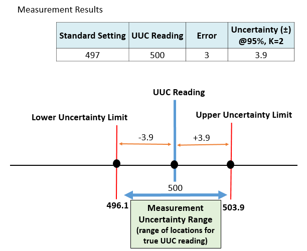 A measurement result with the Measurement uncertainty