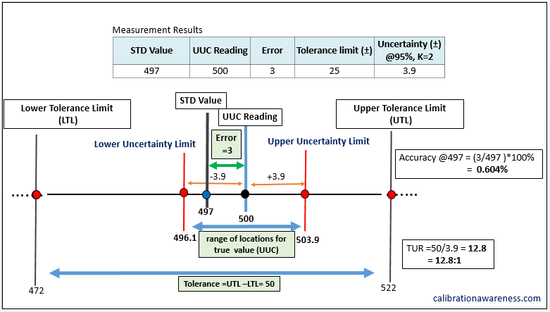 The Relationships Between Accuracy, Error, Tolerance, and Uncertainty from a calibration results