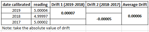calibration drift calculation example