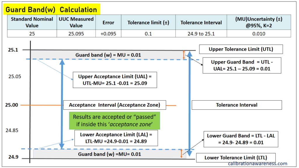 Calculating the Guard band  and acceptance limit