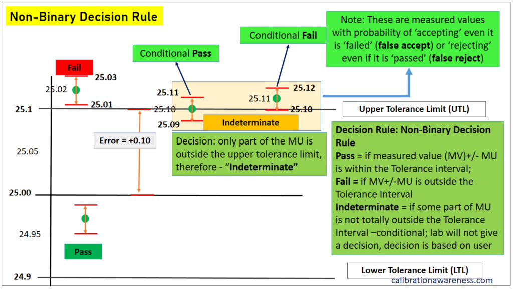example of non-binary decision rule