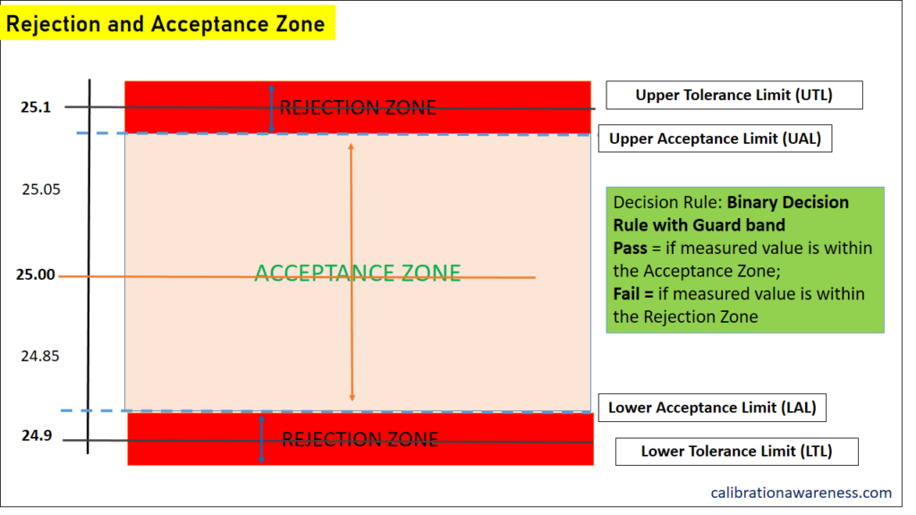 Acceptance and Rejection Zone for a Decision Rule