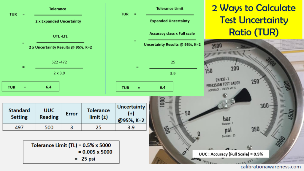 2 ways to calculate the TUR for a Decision Rule calculation as basis for accounting measurement uncertainty