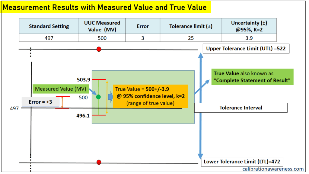 The difference Between Measured Value and the True Value For Accounting Measurement Uncertainty
