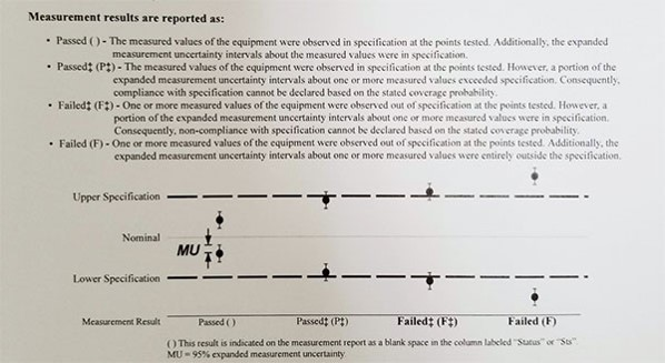 example of a decision rule from a calibration certificate