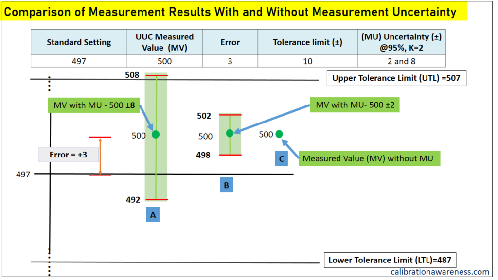 Comparison of results by accounting measurement uncertainty