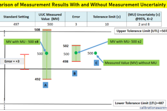 8 Ways How You Can Use the Measurement Uncertainty Reported in a Calibration Certificate