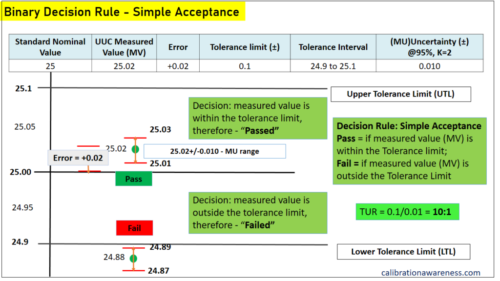 Simple Acceptance - Binary Decision Rule
