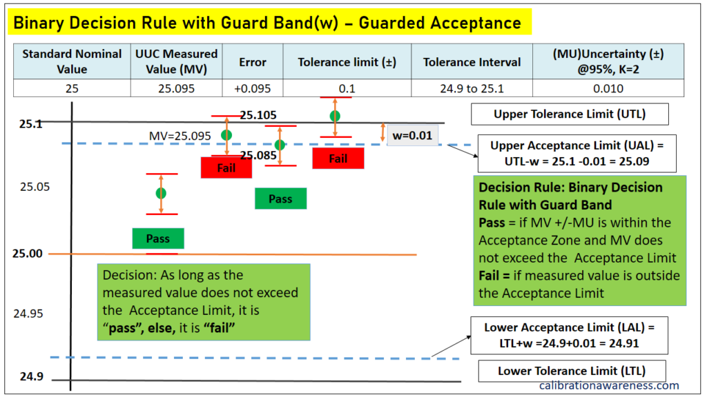 Binary Decision Rule with Guard band
