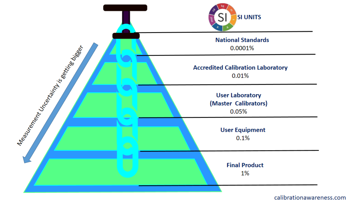 The Deeper Meaning of a Traceable Calibration Every Calibration Technician Must Understand