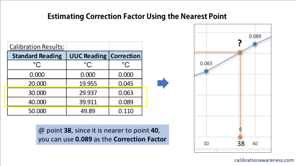 Choosing the Correction Factor Nearest to the Unknown Point