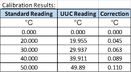 """sample calibration result showing the values of calculated """"correction"""